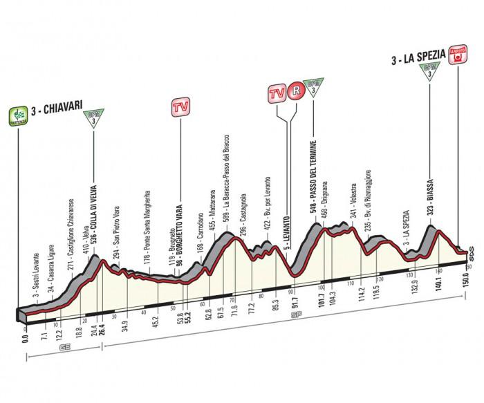 Giro de Italia 2015 12_2015_4