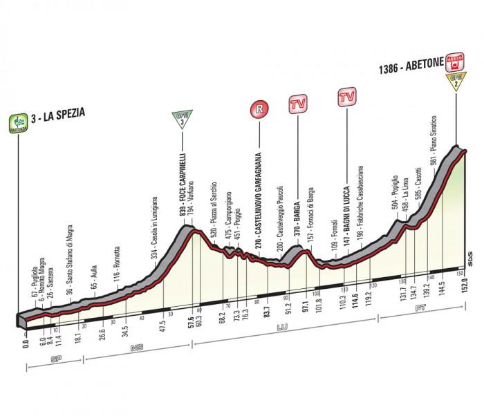 Giro de Italia 2015 12_2015_5