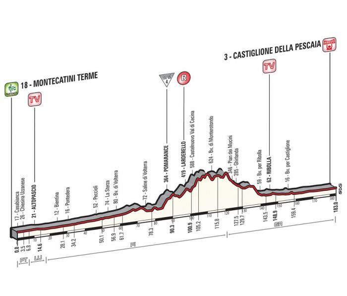 Giro de Italia 2015 12_2015_6