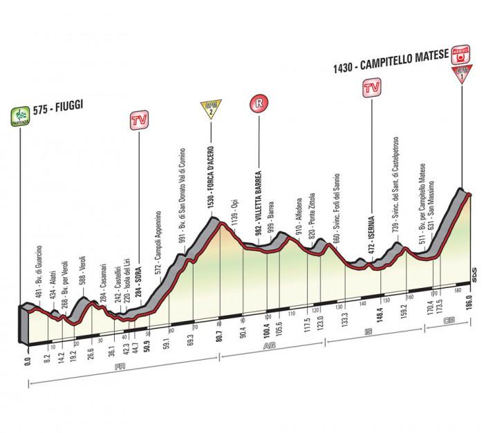 Giro de Italia 2015 12_2015_8