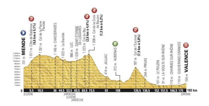 Tour de France 2015 (2.UWT). Часть 2. - Страница 3 17_2015_15