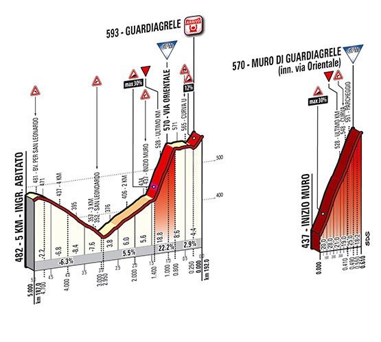 49a Tirreno-Adriatico (2.UWT) 2014 2_2014_5_F