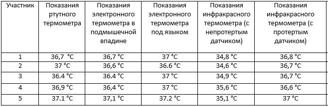 Ваш термометр... Ртуть не точнее электроники 1-pic905-895x505-99016