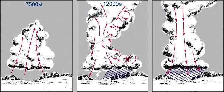 Что наука знает о грозе 6872_009