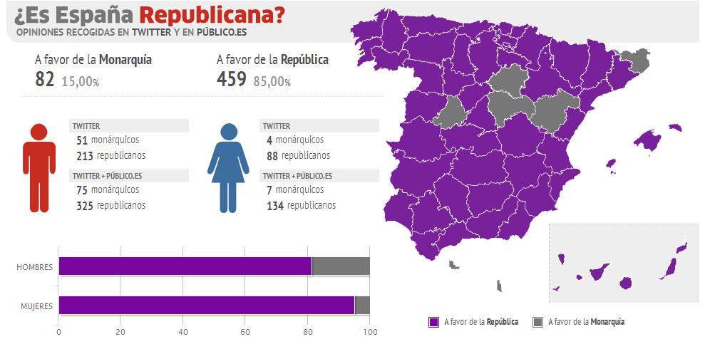 Más del 80% de la población está en contra de la Monarquía X4aqaNq