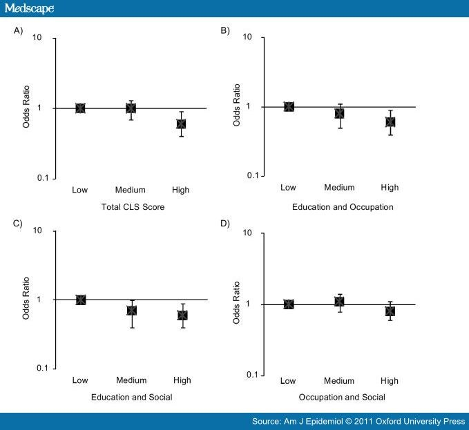 Cognitive Lifestyle and Long-term Risk of Dementia and Survival After Diagnosis in a Multicenter Population-based Cohort 742059-fig2