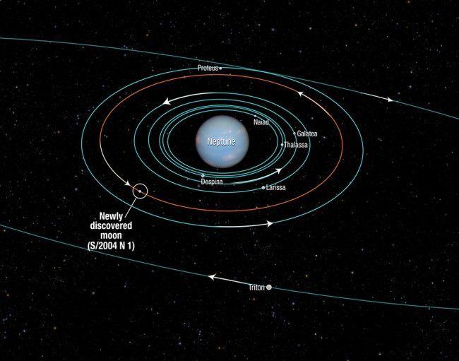 Système solaire : deux planètes inconnues se cacheraient derrière Neptune Ob_409e79_hubble-neptune-nouvelle-lune-650x511