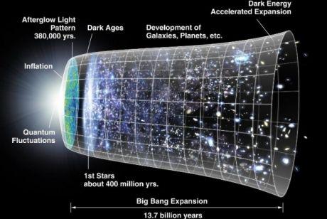 Des physiciens pensent que l'Univers a toujours existé Ob_53a9f3_univers-big-bang-2