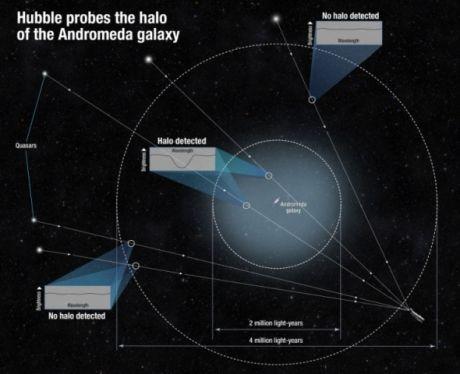 Hubble découvre un halo géant autour de la galaxie d'Andromède Ob_4ac893_hubble-andromede-halo-0