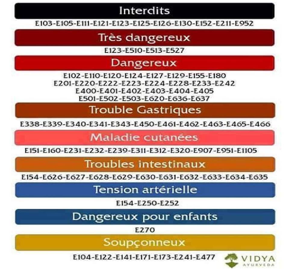 """Tableau des additifs alimentaires dangereux, douteux et inoffensifs (d'après le livre de Corinne Gouget """"Danger - Additifs alimentaires"""") Ob_7b9533_12743647-10207022866383371-13688071718"""