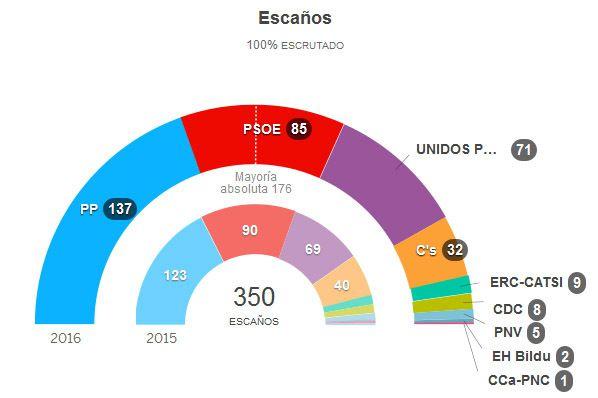 Adeu Procès - Página 2 Ob_9ddebf_elecciones26jtotal