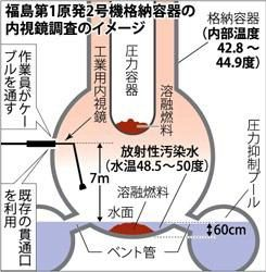 Les dangereux mythes de Fukushima Fukushimareactor2CV-March12