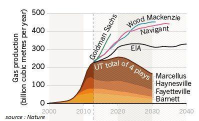 Pic de production du gaz de schiste Peak-Shale-Gas