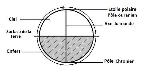 Le symbolisme du Caducée  Cosmos-02-copie-1