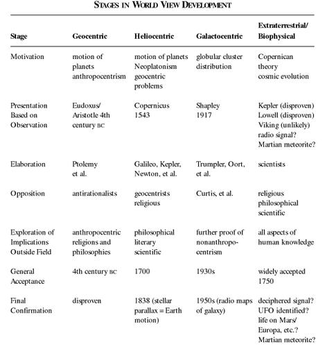 Les implications d'un éventuel contact avec des Extraterrestres - Page 3 Paradigme