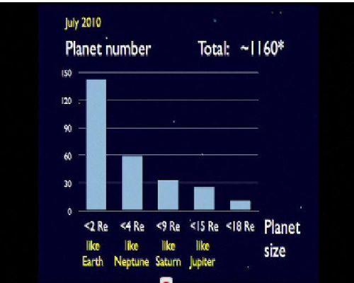 KEPLER MISSION  : Les terres seraient nombreuses.... Planetes-galaxie