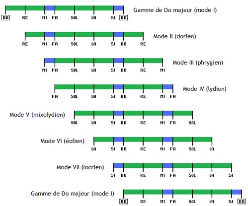 TECHNIQUES et MUSIQUES, IMPROVISATION pour GUITARE. 5 doigts main droite (6, 7 & 8 strings) Modes-decalage