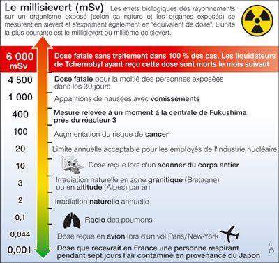 Les dangereux mythes de Fukushima RADIOACTIVITE