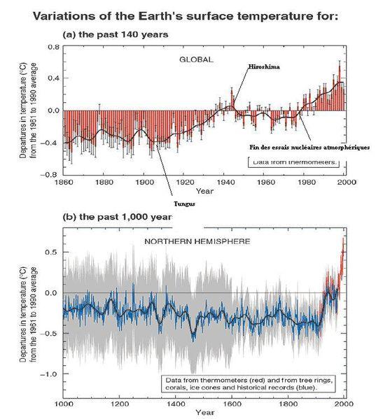 Le Réchauffement climatique qu'en pensez-vous? - Page 2 Global-warming