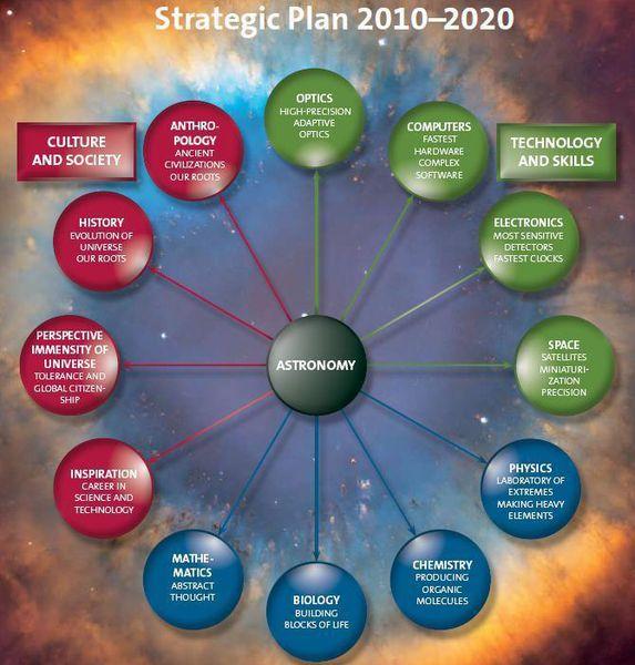 Les implications d'un éventuel contact avec des Extraterrestres - Page 4 Astronomie