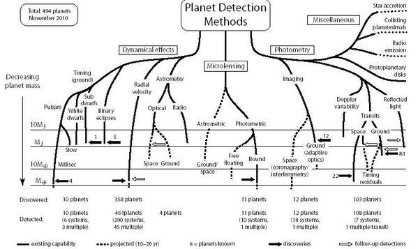 Un ciel désespérément vide – Faut il (déjà) tirer un bilan de SETI ? - Page 2 Planete