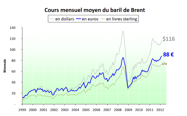 Prix des énergies (France) Prix-du-baril-en-euro-et-en-dollar---2012.02