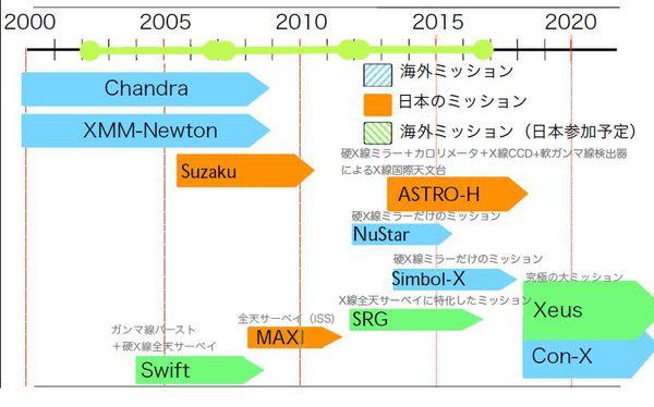 2013, une année astronomique ... Satellites-gamma