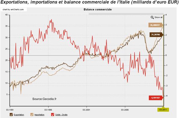 Commentaires sur les reportages - Page 22 Balance-commerciale-italienne