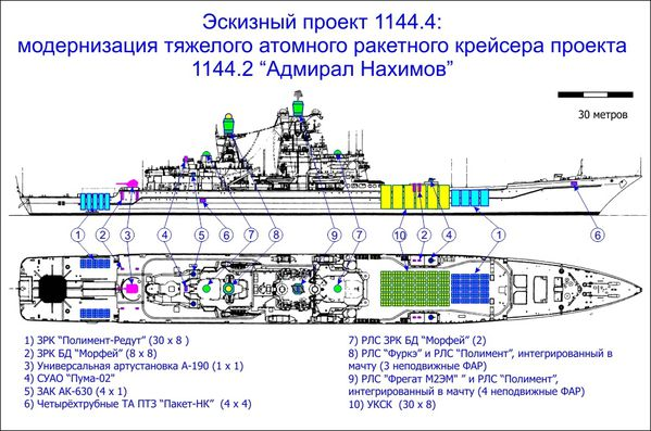 Armée Russe / Armed Forces of the Russian Federation - Page 21 Modernisation-Projet-1144