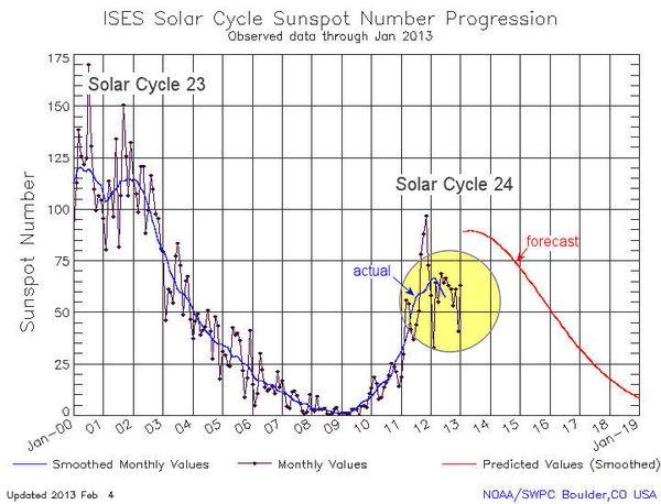 Cycle solaire : il arrive quelque chose d'inattendu au Soleil 854