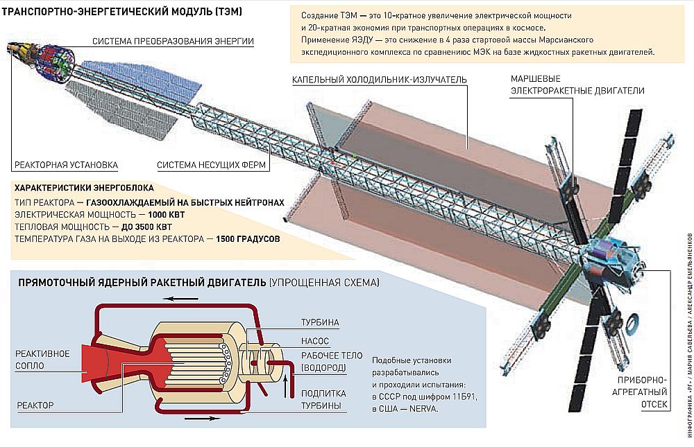 Vaisseau spatial à moteur nucléaire 1000