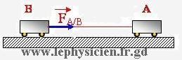 دروس  ميدان الظواهر الميكانكية 12