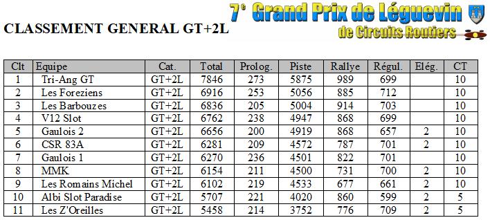 GPL 2018 - les resultats Gpl2018-classement-gt-plus2l-53d4c50