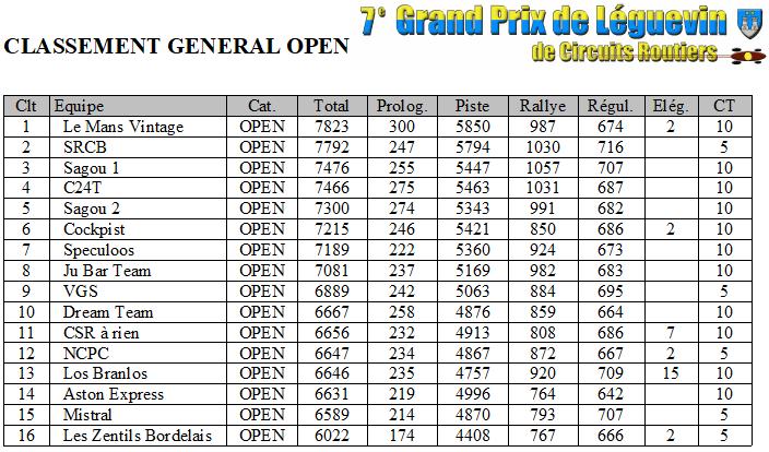 GPL 2018 - les resultats Gpl2018-classement-open-53d4c48