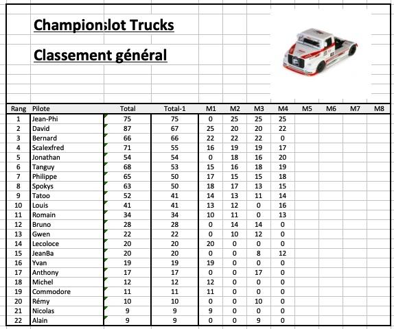 Rendez-vous le 28 juin 2019. 4ème manche championnat FLYSLOT TRUCKS .  Image-29-06-19-a-22.06-5653e6d