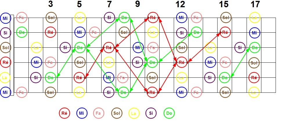 TECHNIQUES et MUSIQUES, IMPROVISATION pour GUITARE. 5 doigts main droite (6, 7 & 8 strings) Do-re-forme-1ff3dda