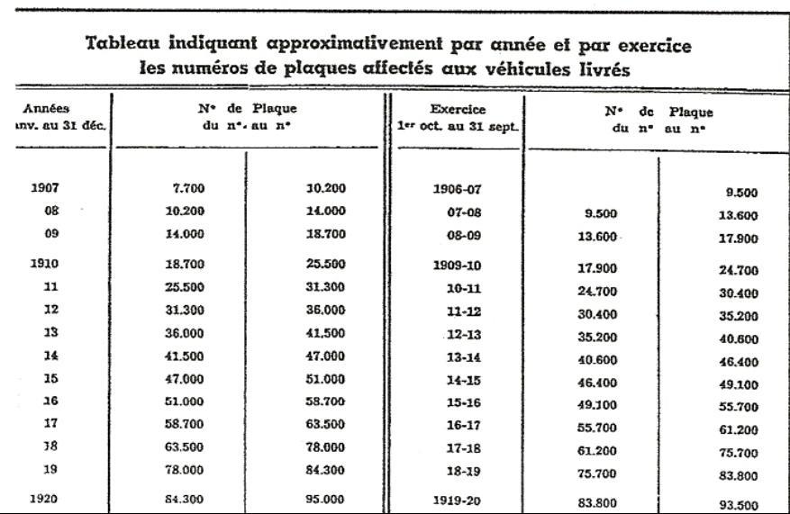Avance à l'allumage Renault Primaquatre 1933 Numeros-serie-1907-1920-16cf52c