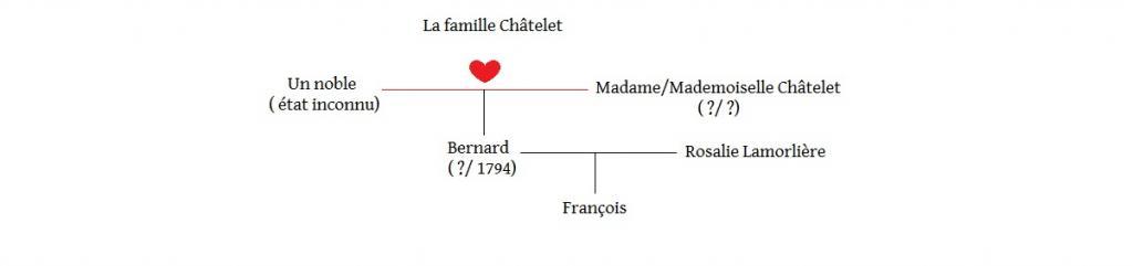 Arbres généalogiques des personnages de Lady Oscar Famille-ch-telet-3ad5d2d