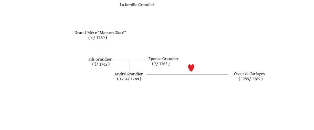Arbres généalogiques des personnages de Lady Oscar Famille-grandier-3ad535b