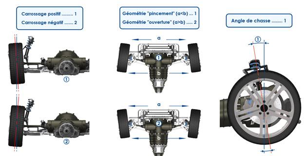 Usure anormale de pneus S_1-3a9012a