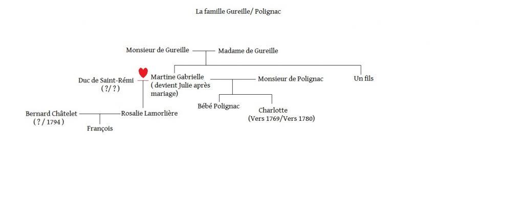 Arbres généalogiques des personnages de Lady Oscar Famille-gureille-polignac-3ad5597
