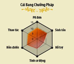Hướng Dẫn Cách Build CBR Chuẩn Caibangchuong