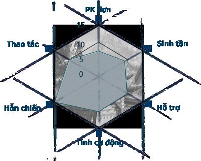 Tổng quan về Phái Côn Lôn (Hệ Thống Kỹ Năng) Con-lon-kiem