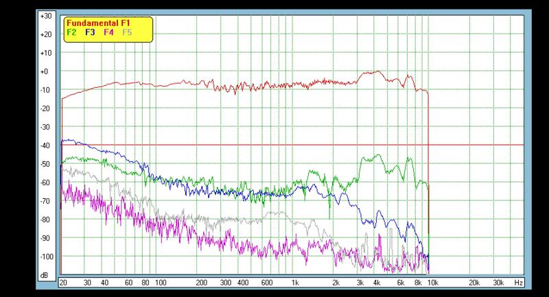 Distorsión armónica total de un altavoz - Página 2 Music-215786