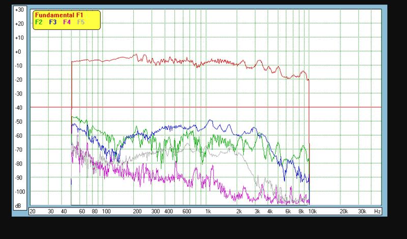 Distorsión armónica total de un altavoz - Página 2 Music-382609