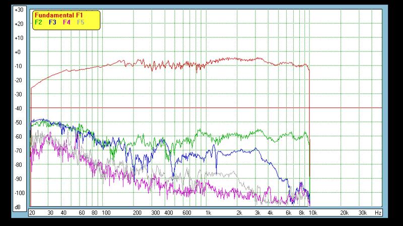 Distorsión armónica total de un altavoz - Página 2 Music-807521