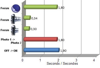 présentation de jclaude85 SX50HS_vitesse