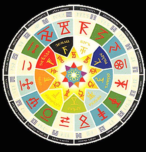 рунограммы - Магические советы на каждый день. Лунный календарь. Гороскоп. - Страница 9 56022618_goroskop