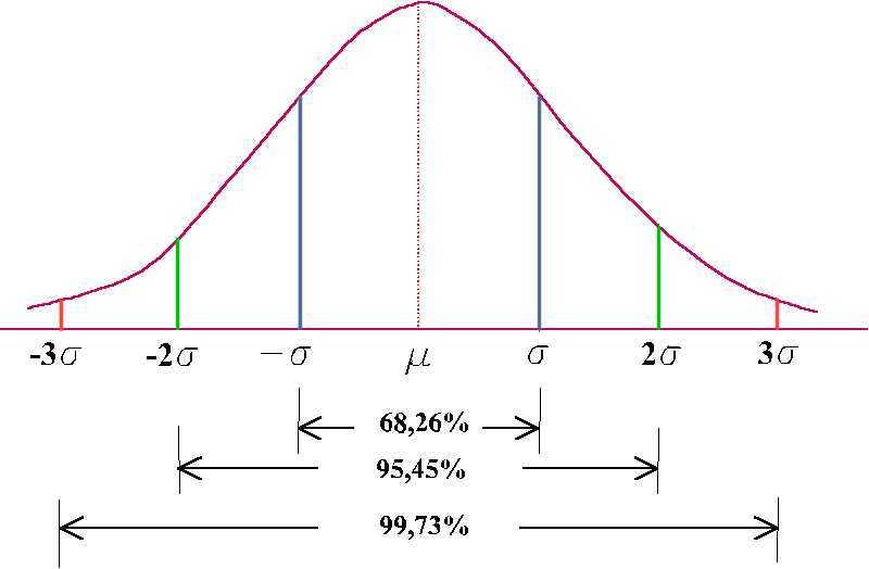 O limite da física é a matemática? A_Curva_de_Gauss