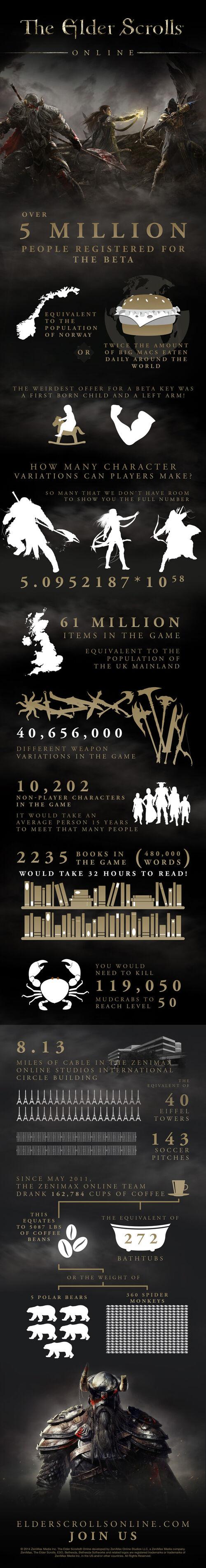 The Elders Scrolls Online 500px-ESO-infograph